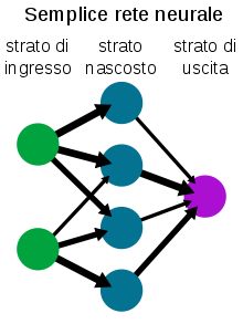 220px-neural_network_example_it-svg